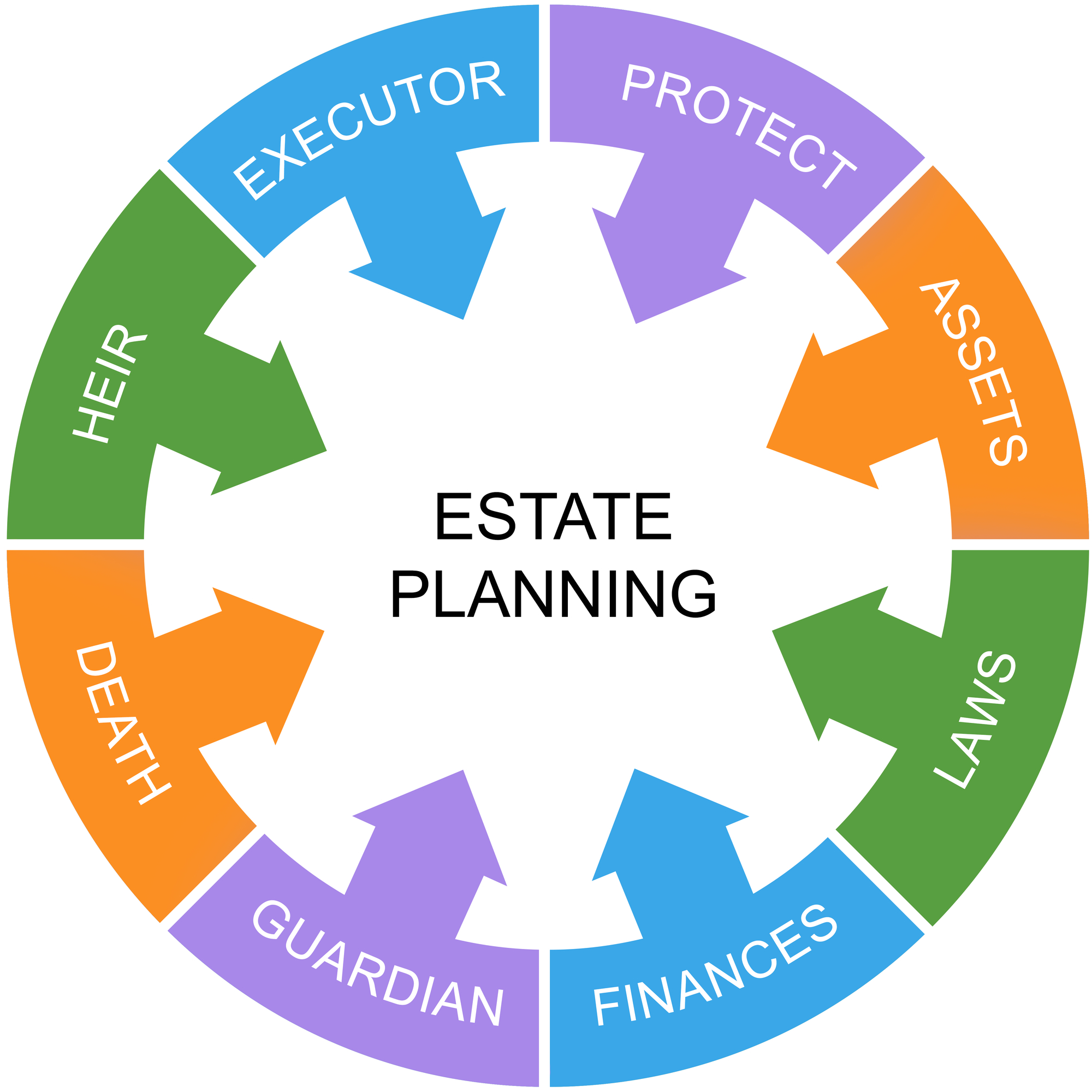 Estate and Legacy Planning Law